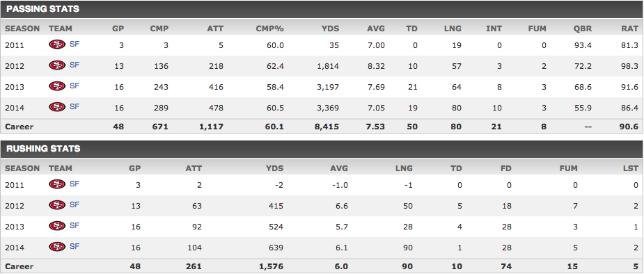 Colin-Kaepernick-Career-Stats