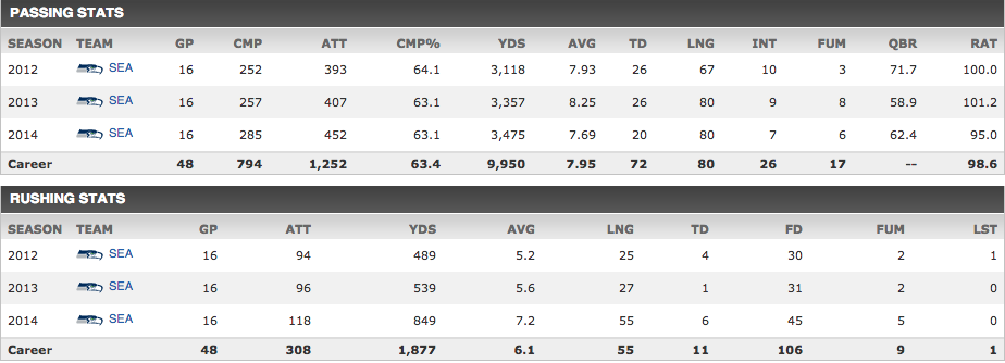 Russell-Wilson-Career-Stats